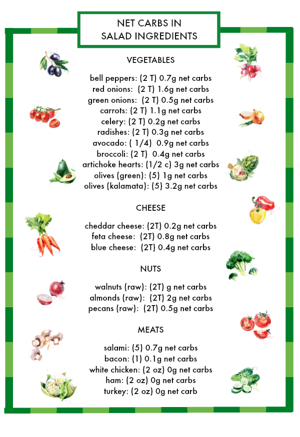 Graphic of salad ingredient list of net carbs - vegetables, meats, cheeses, etc.