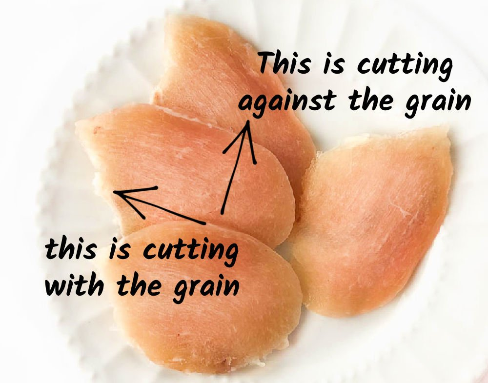 white plate with chicken slices and text showing how to cut with the grain